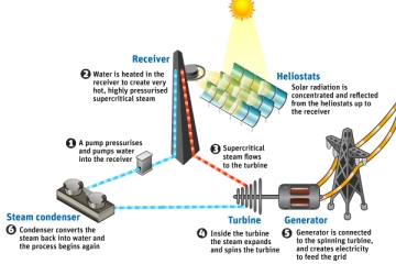 thermal solar steam, Awesome Stories