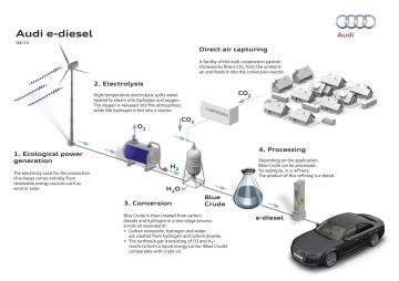 carbon neutral bio-fuel